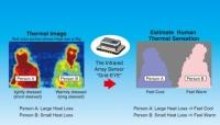 파나소닉, 적외선 배열 센서인 '그리드-아이'를 이용한 열 감지 솔루션 출시