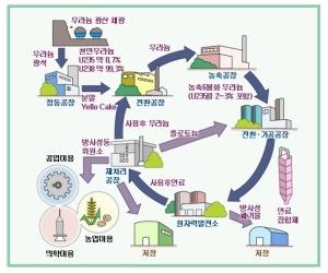[전기·전력상식] 원자로와 핵연료(上)