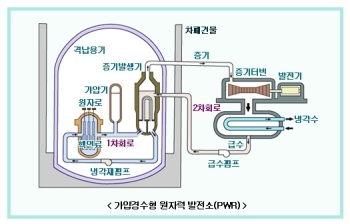 [전기·전력상식] 원자로와 핵연료(中)