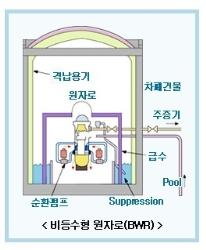[전기·전력상식] 원자로와 핵연료(下)