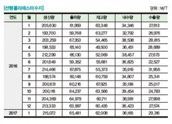 [플라스틱산업통계] 선형폴리에스터수지 생산·출하·내수·수출·재고 통계 - 2017년 4월호