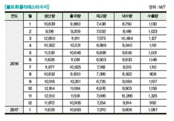 [플라스틱산업통계] 불포화폴리에스터수지 생산·출하·내수·수출·재고 통계 - 2017년 4월호