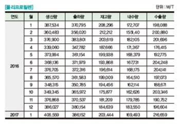 [플라스틱산업통계] 폴리프로필렌 생산·출하·내수·수출·재고 통계 - 2017년 4월호