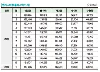 [플라스틱산업통계] 엔지니어링플라스틱수지 생산·출하·내수·수출·재고 통계 - 2017년 4월호