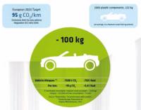 자동차용 화학소재 기술 동향(上)