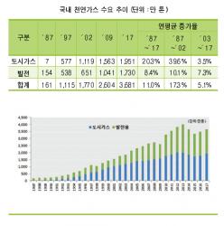 제13차 장기 천연가스 수급계획(2018-2031) 확정