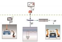 [Technical Report-B&R] OPC UA TSN, 자동차생산을 위한 통합 네트워크