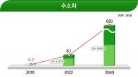 수소차와 연료전지 양 축으로 수소경제 산업생태계 구축
