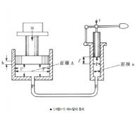 [사출교육-LS엠트론] 유압 및 절전형 사출성형기의 이해 - 유압의 기초(1)