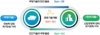 민군기술협력사업에 7개 부처 1,351억 원 투자