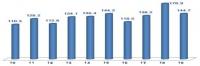산업부, 1월 정보통신기술(ICT) 수출입 동향