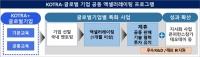 창업진흥원-KOTRA, 스타트업 해외 진출 지원