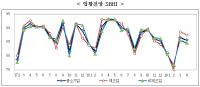 '19. 4월 경기전망지수 85.7, 전월비 0.9p 하락·전년동월비 7.5p 하락