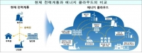 에너지관리 및 태양전지·탄소자원화 분야 신규과제 공모