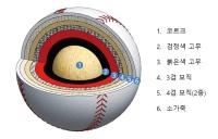 [기고] SOLIDWORKS를 활용한 야구공 Modeling