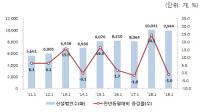 2019년 1월 신설 법인 수 '역대 두 번째!'