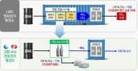 한국중부발전, 연료전지 발전용 그린 수소 생산기술 개발 추진