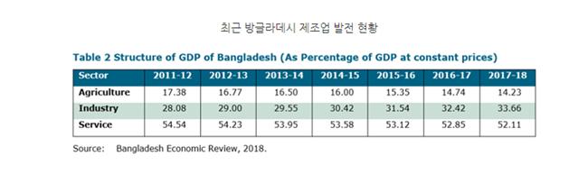 방글라데시 금형 시장 탄탄대로