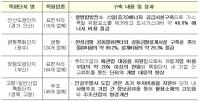 산업통상자원부, 뿌리산업 특화단지 추가 지정