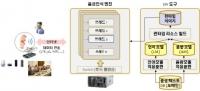 딥러닝 기반의 서버형 음성인식 기술