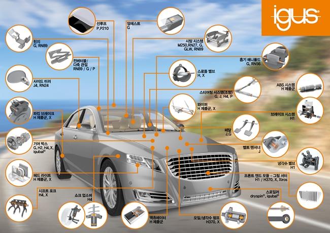 자동차 경량화를 위한 대체 소재, igus 엔지니어링 폴리머