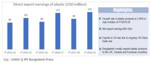 방글라데시 플라스틱 산업 동향