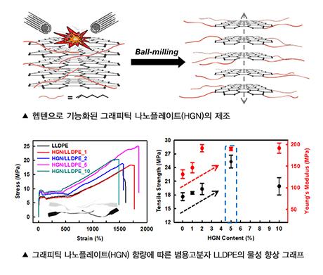 화학융합공학과 전인엽 교수팀, 고분자 물성 강화용 그래핀 첨가제 개발