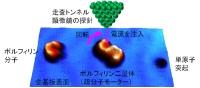 인공 분자 모터의 회전 방향 제어를 초분자에서 실현