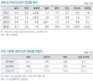 KDB산업은행 2016년 세계경제 전망