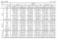 기계산업 통계월보(2016.2)-통계편(수출, 수입-전산업)