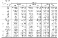 기계산업 통계월보(2016.2)-통계편(수출, 수입-수송기계)