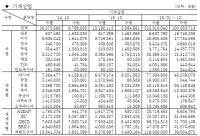 기계산업 통계월보(2016.2)-통계편(수출, 수입-기계산업)