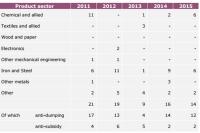 EU, 역외국 철강제품 수입감시제도 시행 발표