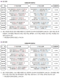 기계산업 경기동향 통계(생산, 출하, 재고 동향)