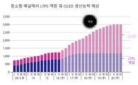 OLED 등 투자 확대로 재도약 꿈꾸는 日 디스플레이 산업