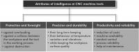 공작기계 가상화(Virtual Machine) 및 지능화 핵심기술 동향