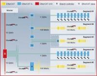EtherCAT 테크놀로지 그룹(ETG)은 공식적으로 EtherCAT G를 지원한다