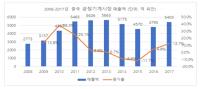 중국산 공정기계 내수·수출시장 점유율 확대 중