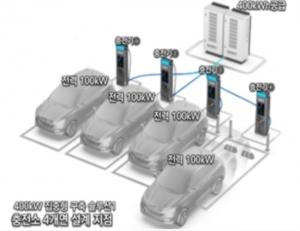 환경부, 전기차 초급속충전기 선보인다