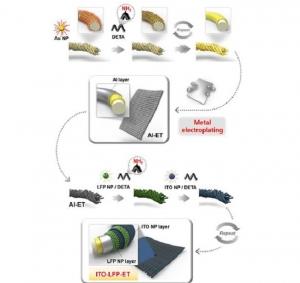 알루미늄 직물 기반 고성능 이차전지 전극개발
