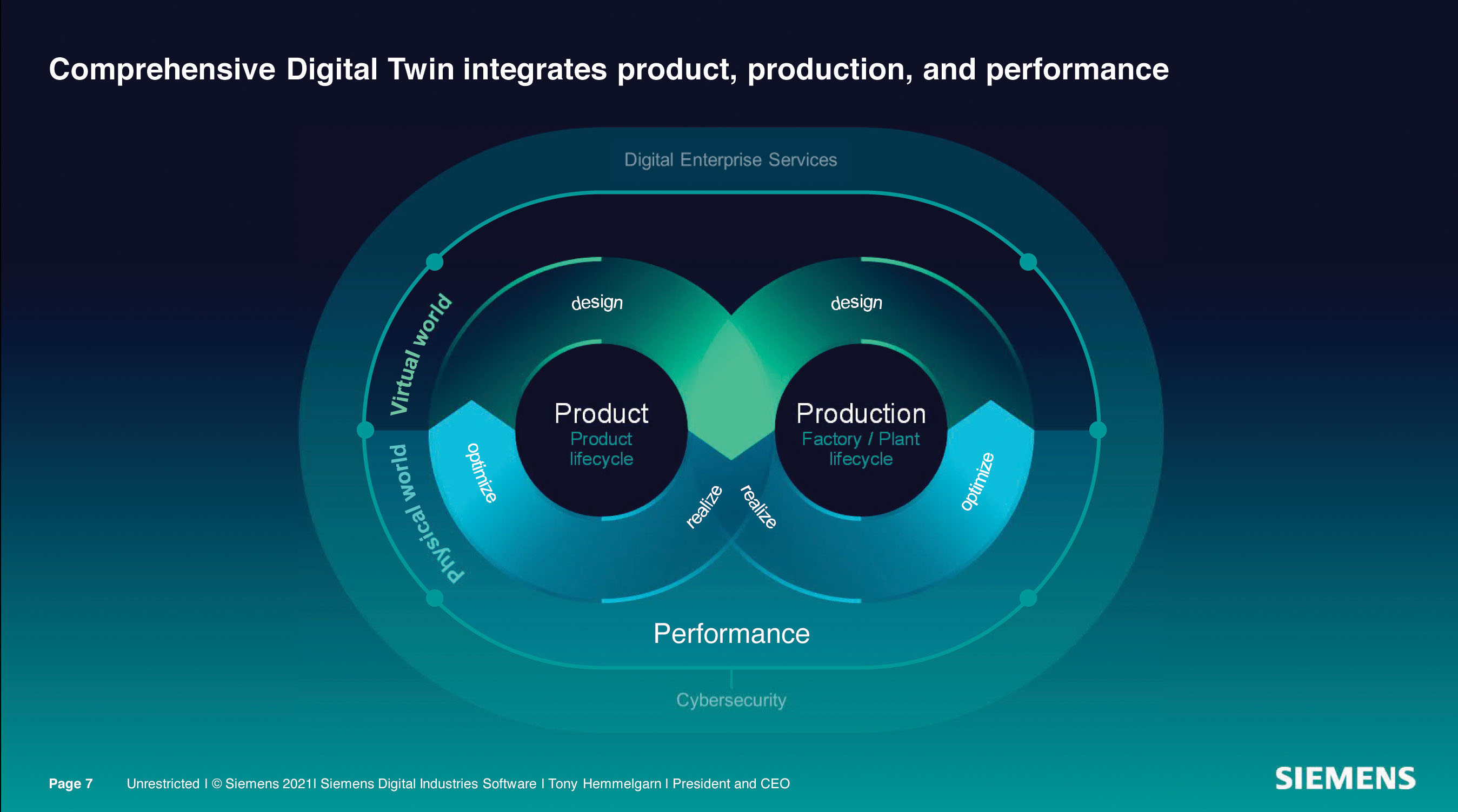 포괄적인 디지털 트윈은 지멘스 전략의 핵심