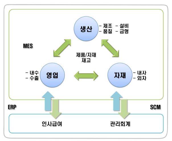 [기획특집] 스마트공장 정보시스템 구축 방향 II