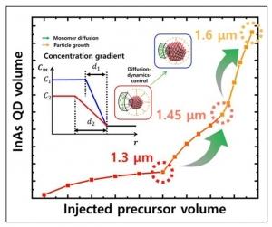 단파장 적외선 영역의 공유결합성 친환경 퀀텀닷 소재 개발